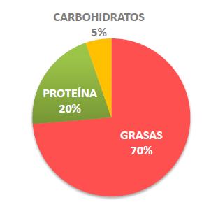 Proporciones Dieta Cetogénica