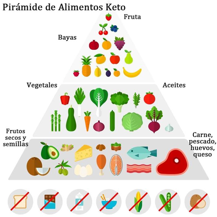 Pirámide de Alimentos Keto